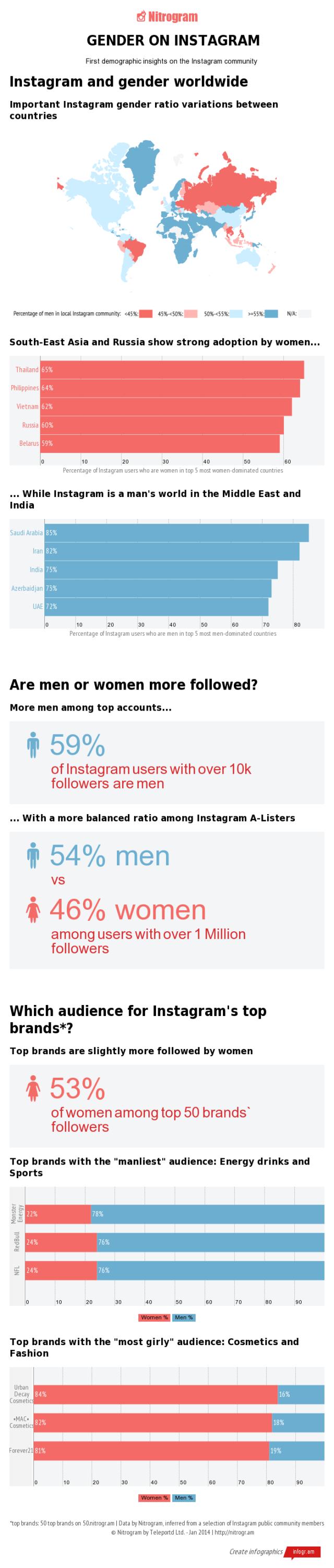 gender-on-instagram-infographic-by-nitrogram